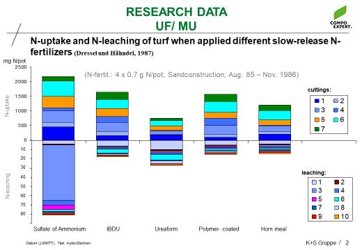 nutriant uptake chart